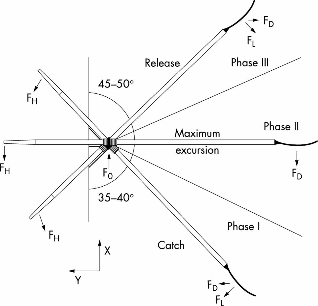 A Biomechanical Review Of Factors Affecting Rowing Performance Free Body Diagram Showing The Applied Force Is Only Partially Download Figure