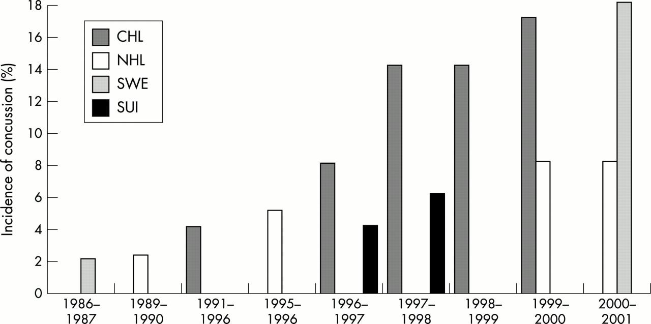 Nhl statistik 1996 03 19