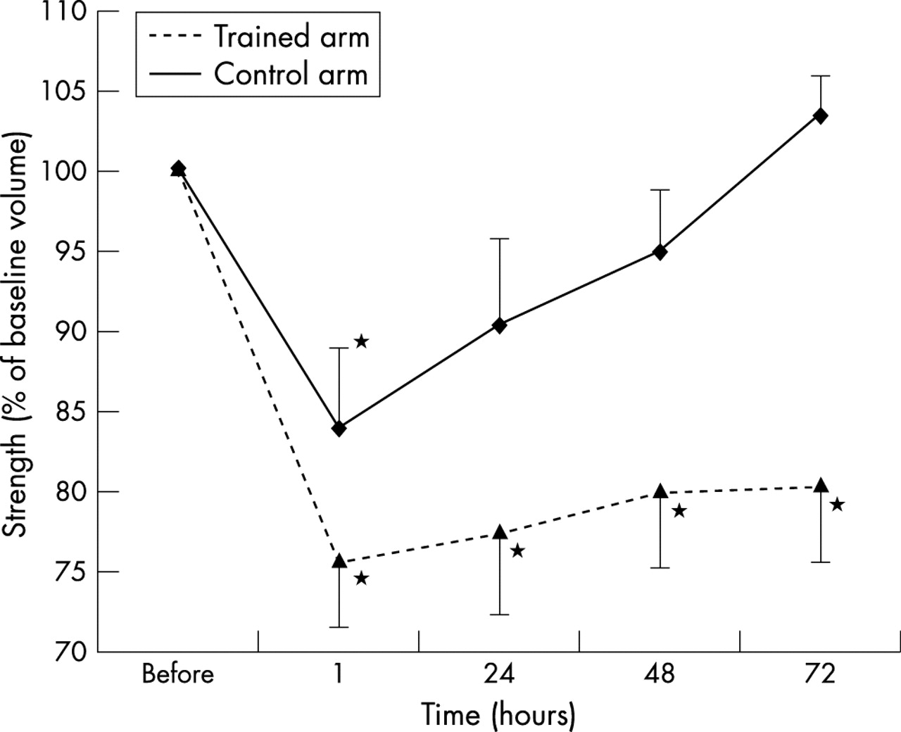 Effects Of Prior Concentric Training On Eccentric Exercise Induced Cat Skeleton Moreover Knee Muscles And Tendons Diagram In Addition Download Figure