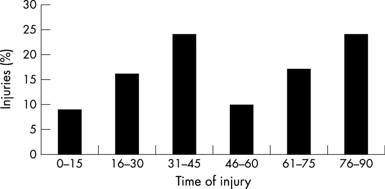 Analysis of ankle−hindfoot stability in patients with ankle instability and normals