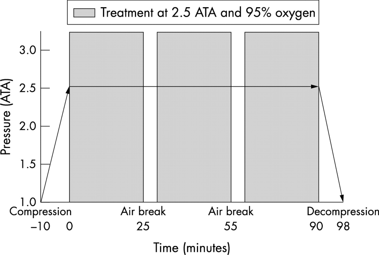 Effect of hyperbaric oxygen on oxygen uptake and for Table 6 hyperbaric treatment