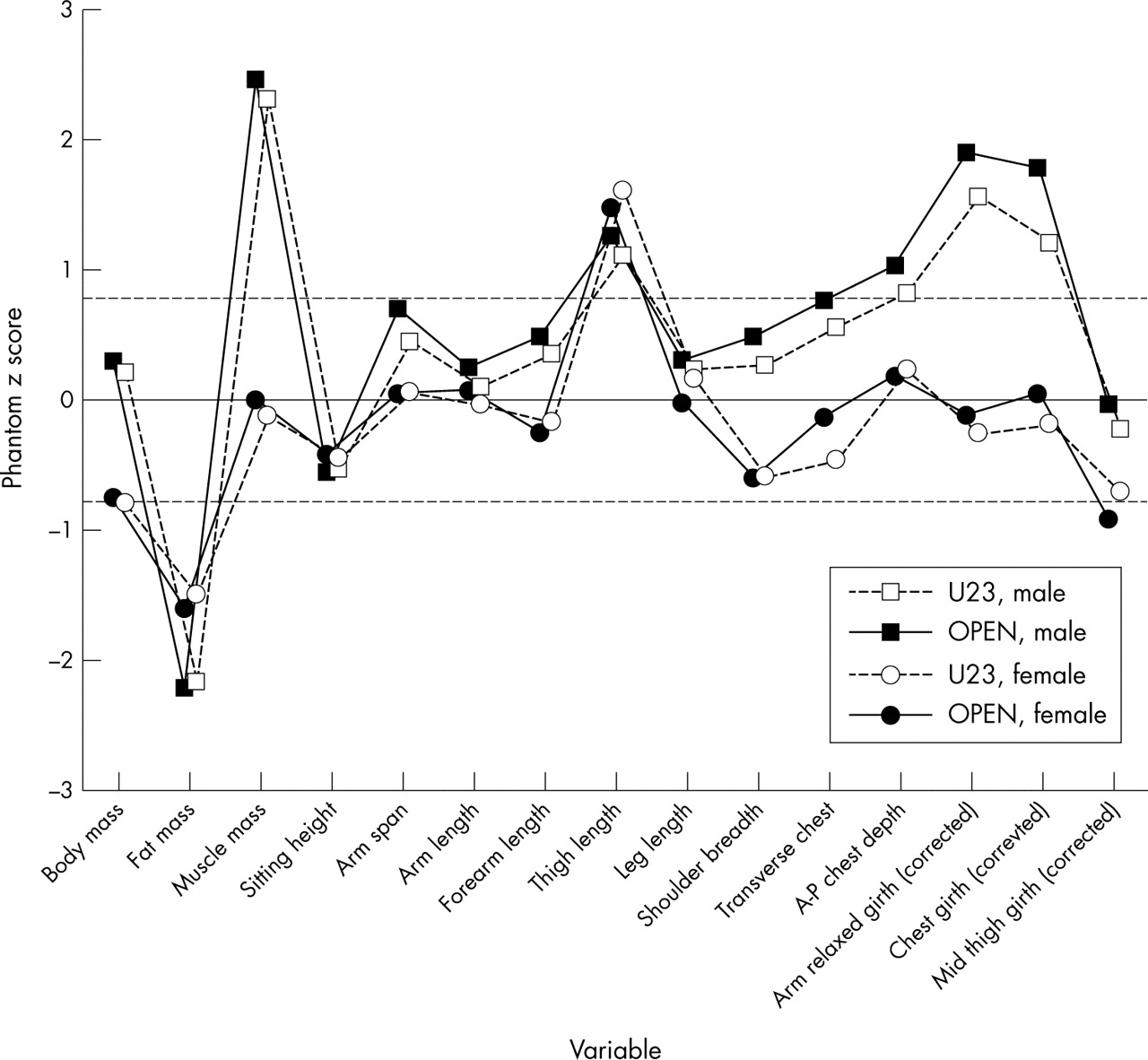 Physique traits of lightweight rowers and their relationship