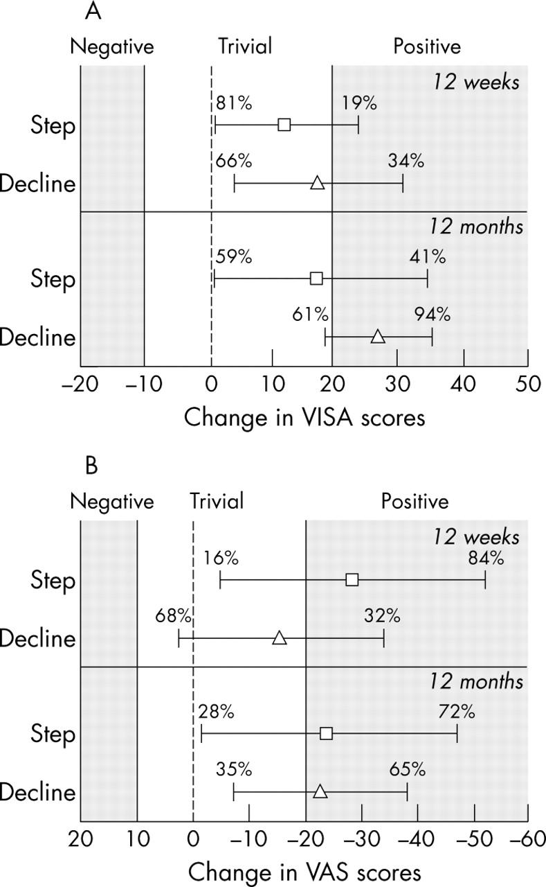 Eccentric decline squat protocol offers superior results at