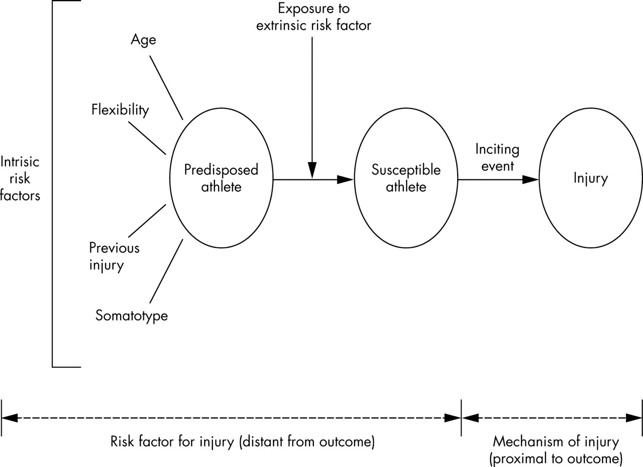 Study of Reproductive Number in SIR-SIS Model