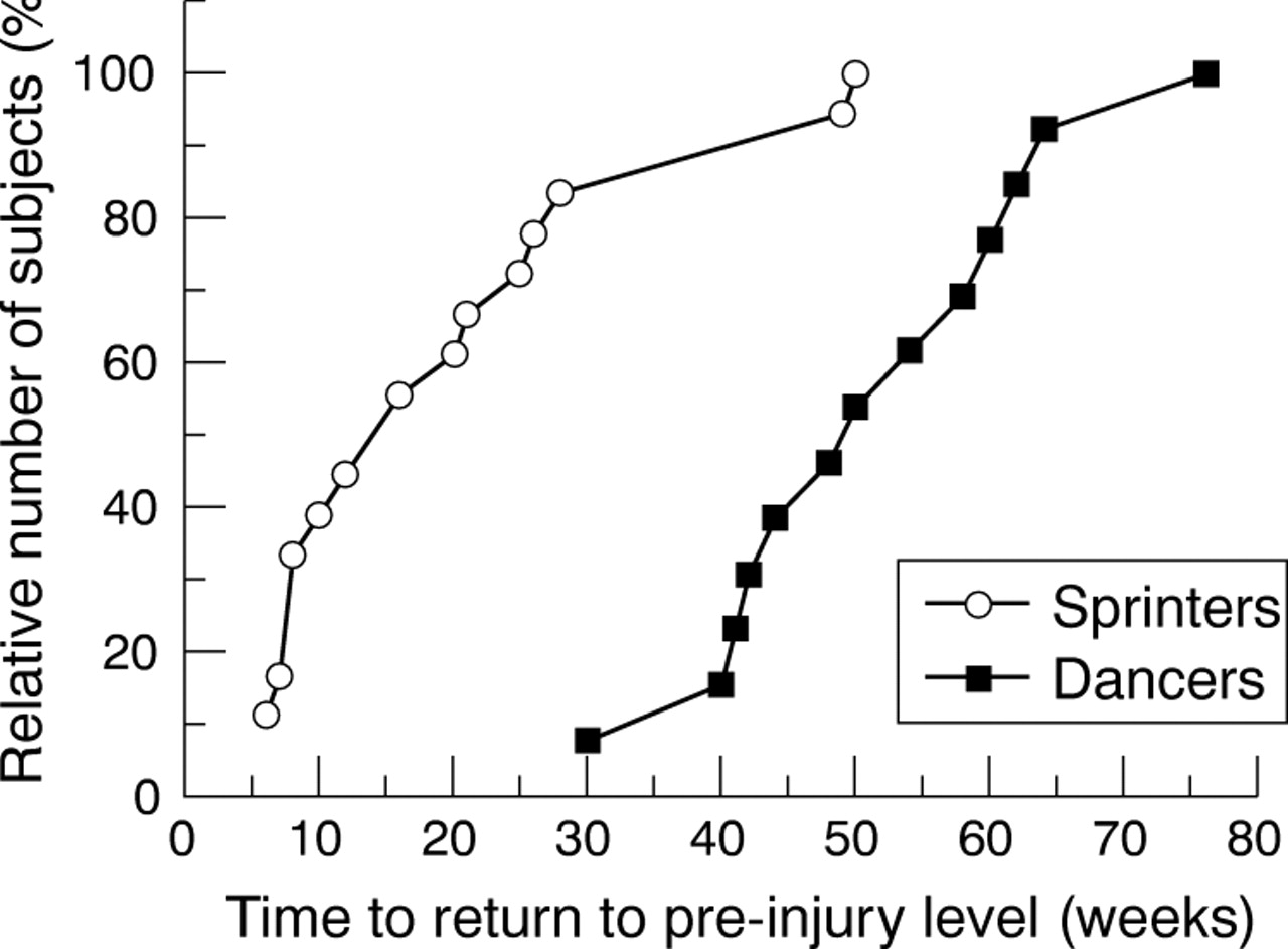 How acute hamstring pull occurs
