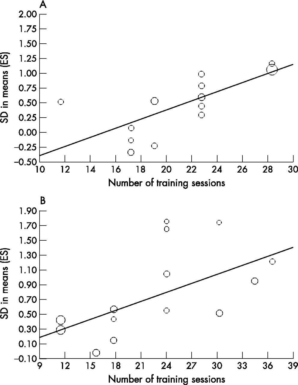 Does plyometric training improve vertical jump height? A