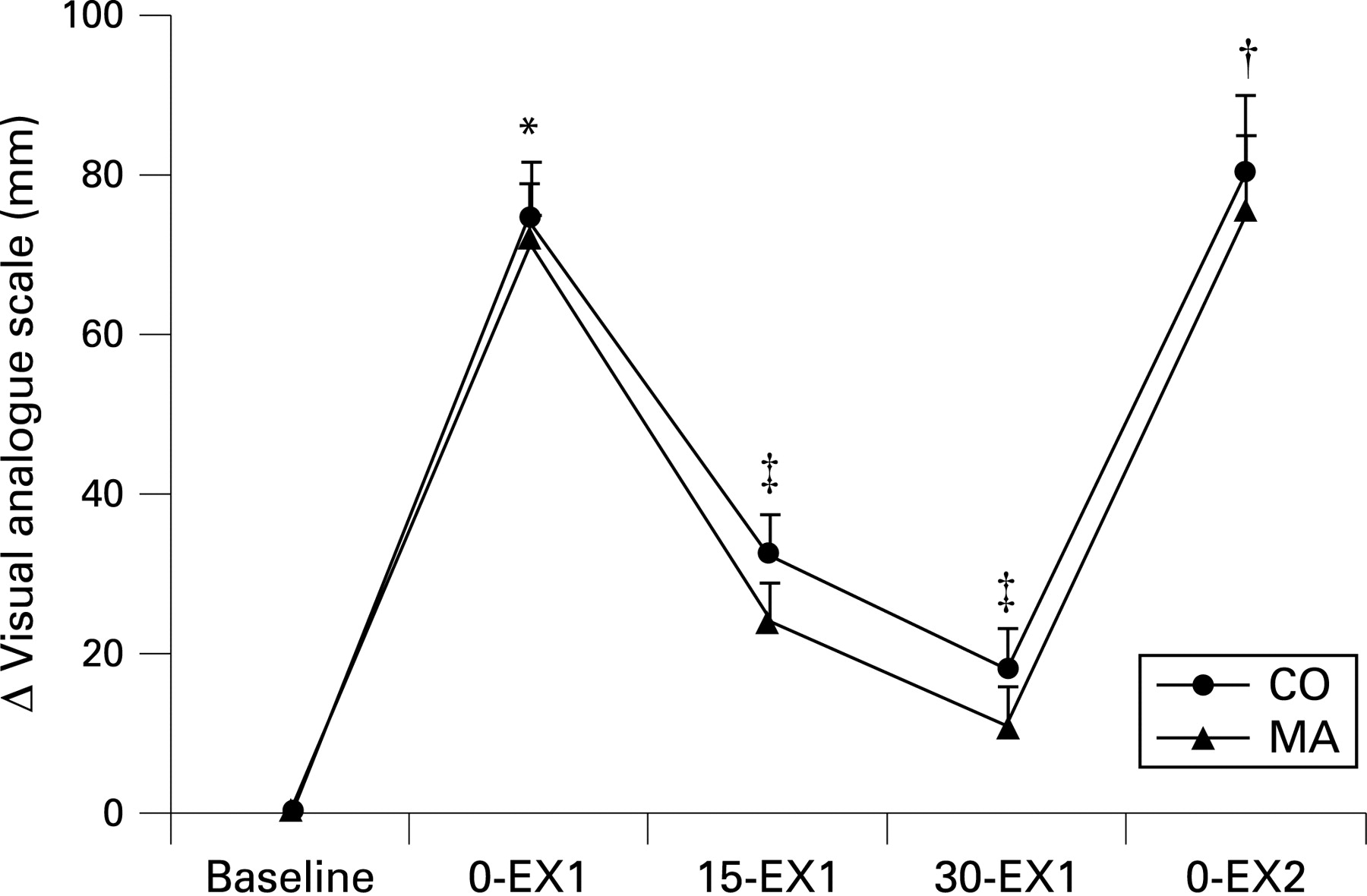 Effects of petrissage massage on fatigue and exercise