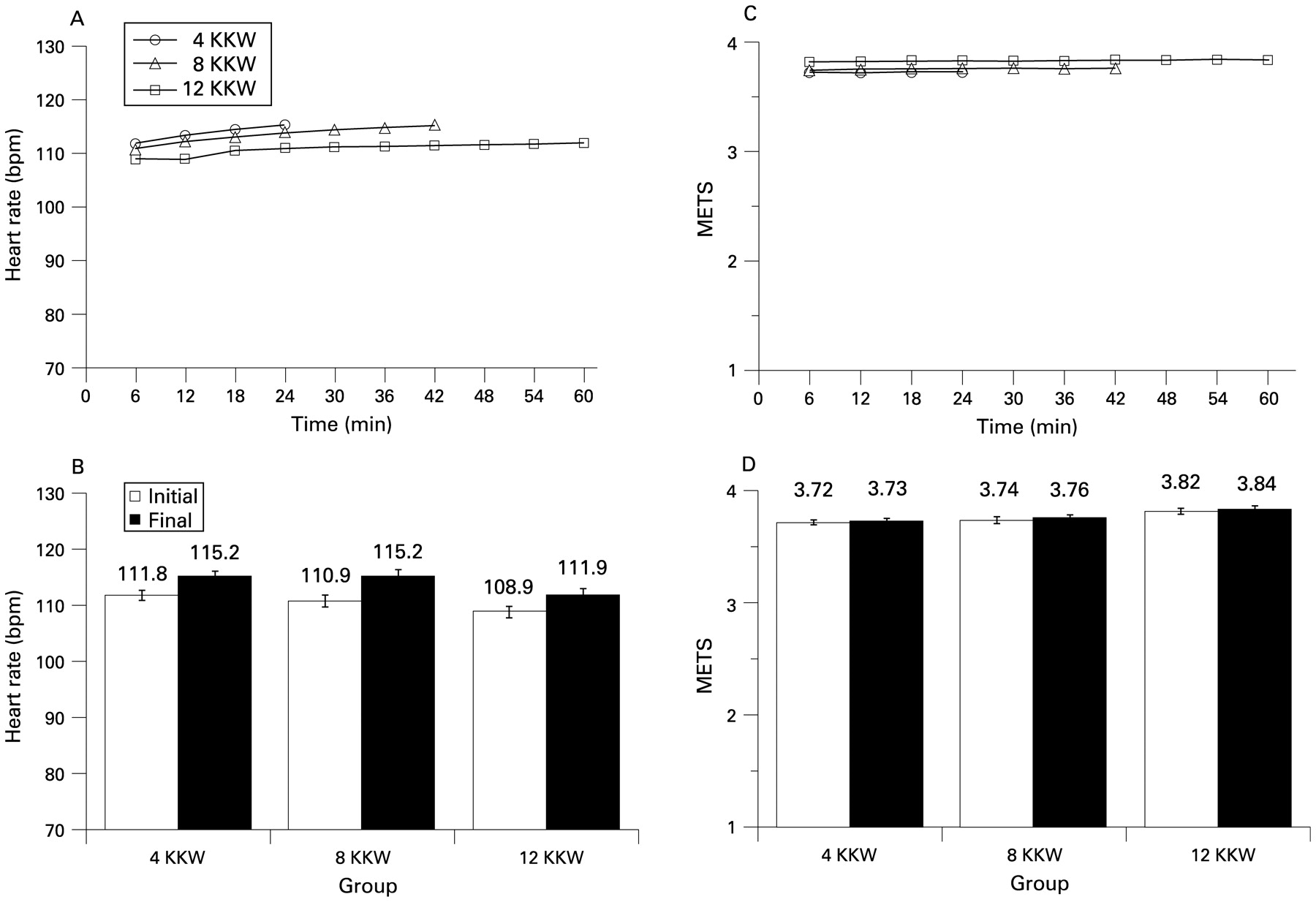 Heart rate and exercise intensity during training