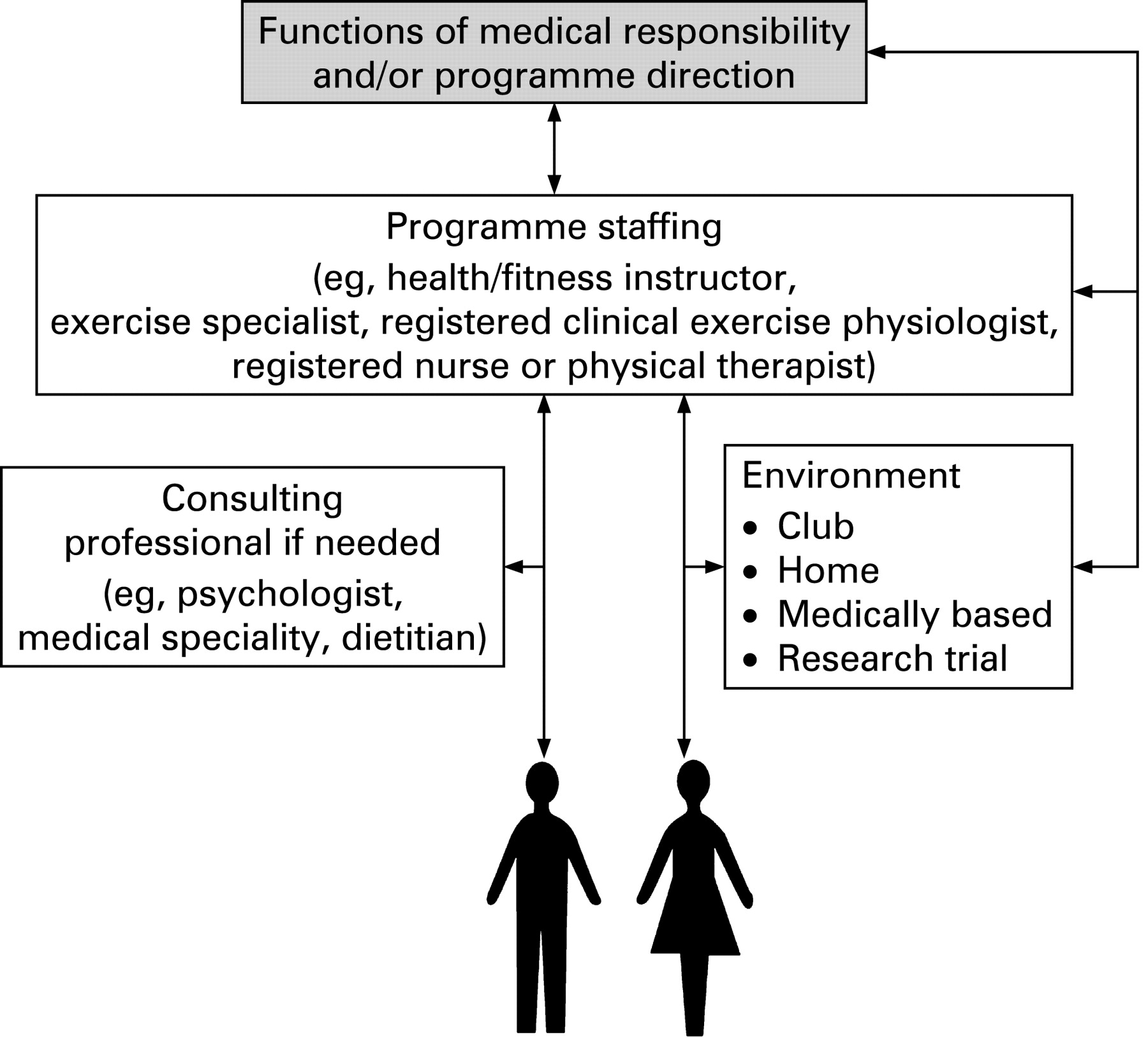 Exercise physiologists role in clinical practice british download figure 1betcityfo Choice Image