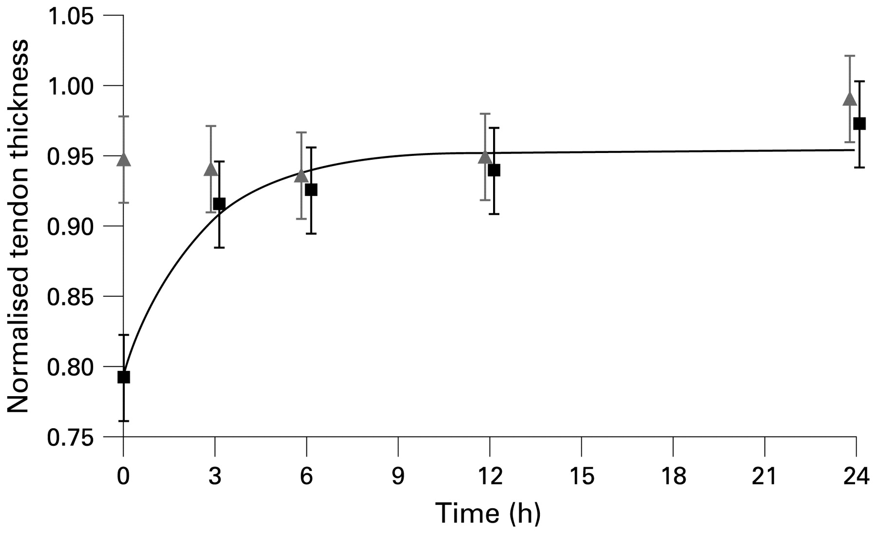 Eccentric calf muscle exercise produces a greater acute reduction download figure pooptronica