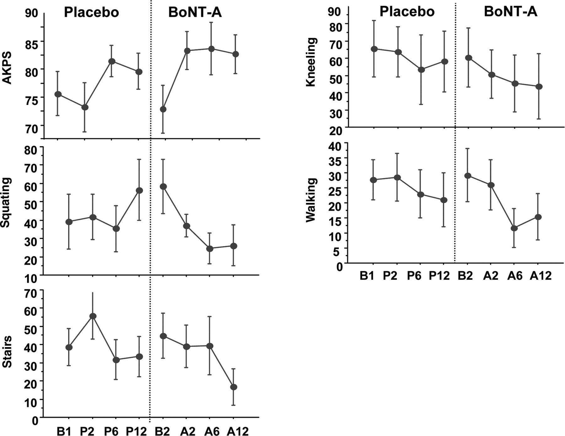 Treatment of refractory anterior knee pain using botulinum