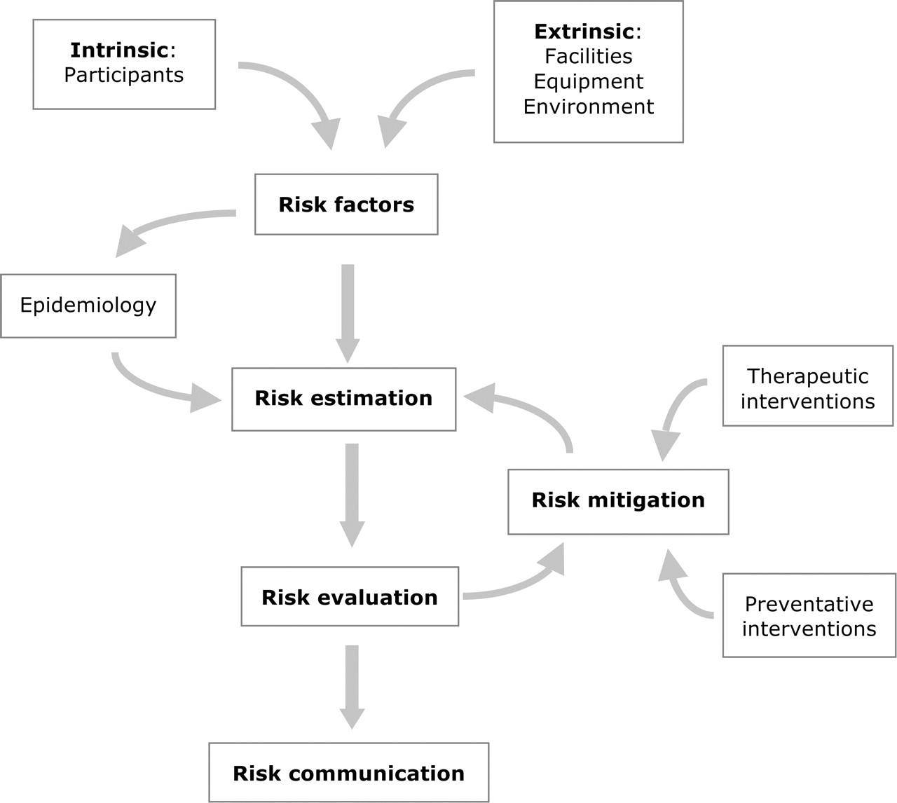 Risk Management Fifas Approach For Protecting The Health Of