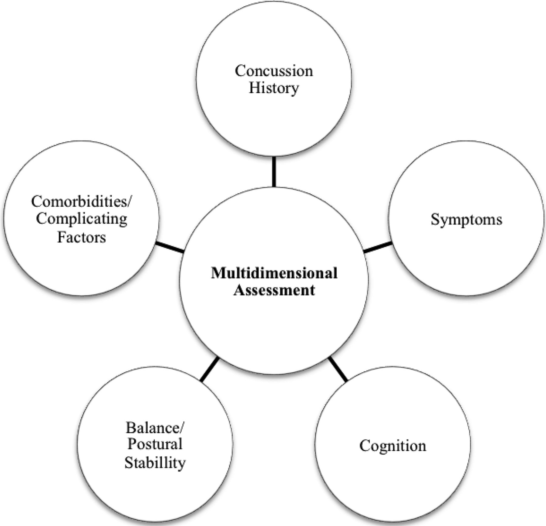 a multidimensional solution to skilled individual management essay