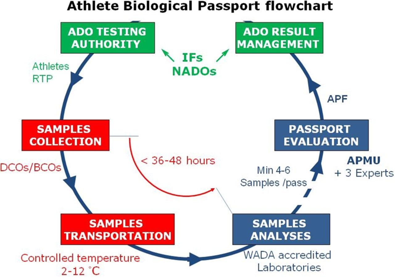 Monitoring Of Biological Markers Indicative Of Doping  The Athlete Biological Passport