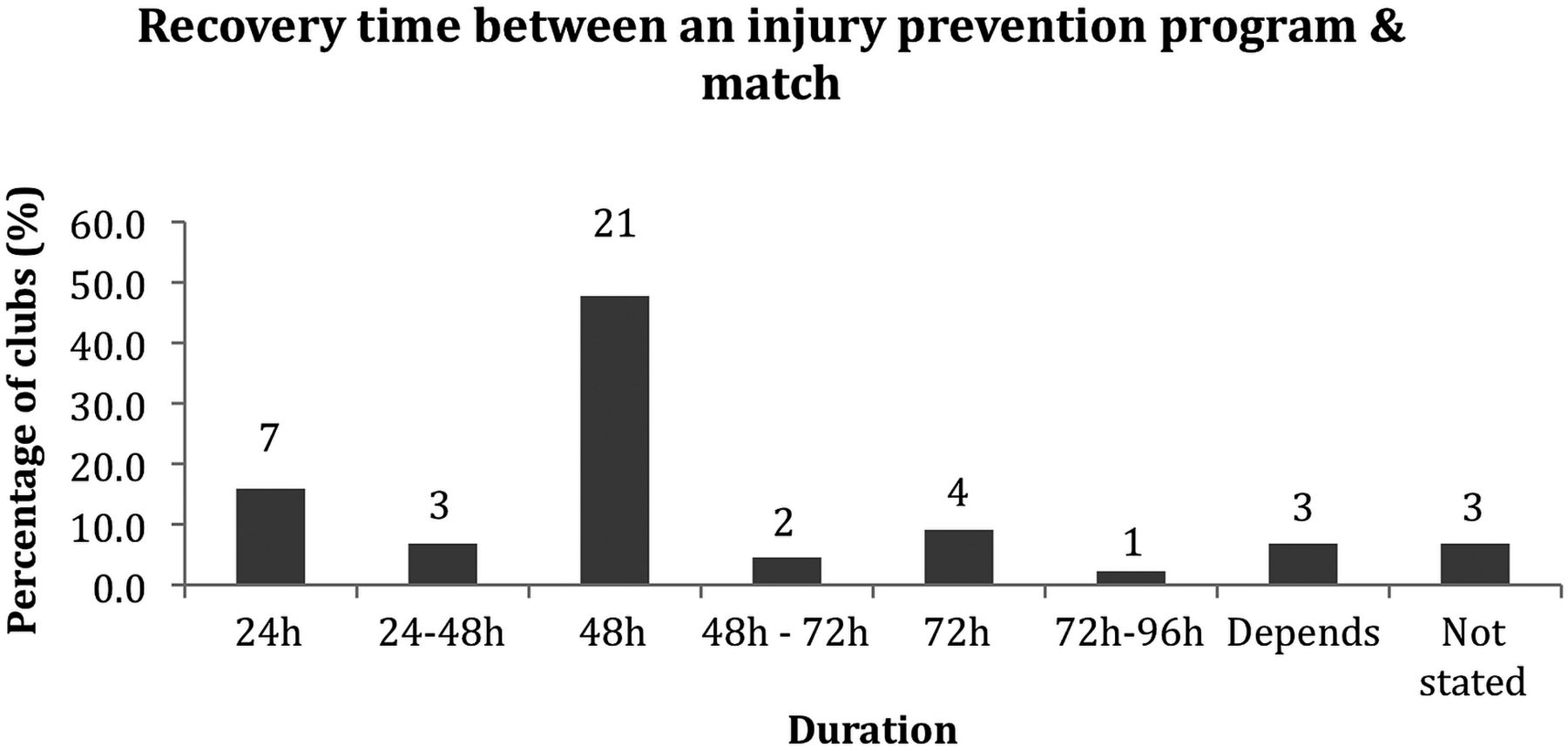 Risk factors, testing and preventative strategies for non