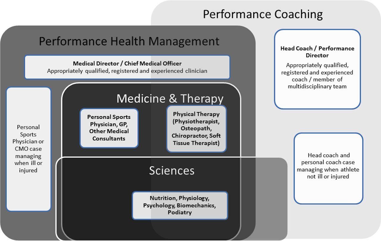 Download figure · Open in new tab · Download powerpoint. Figure 1. The  Integrated Performance Health Management ...
