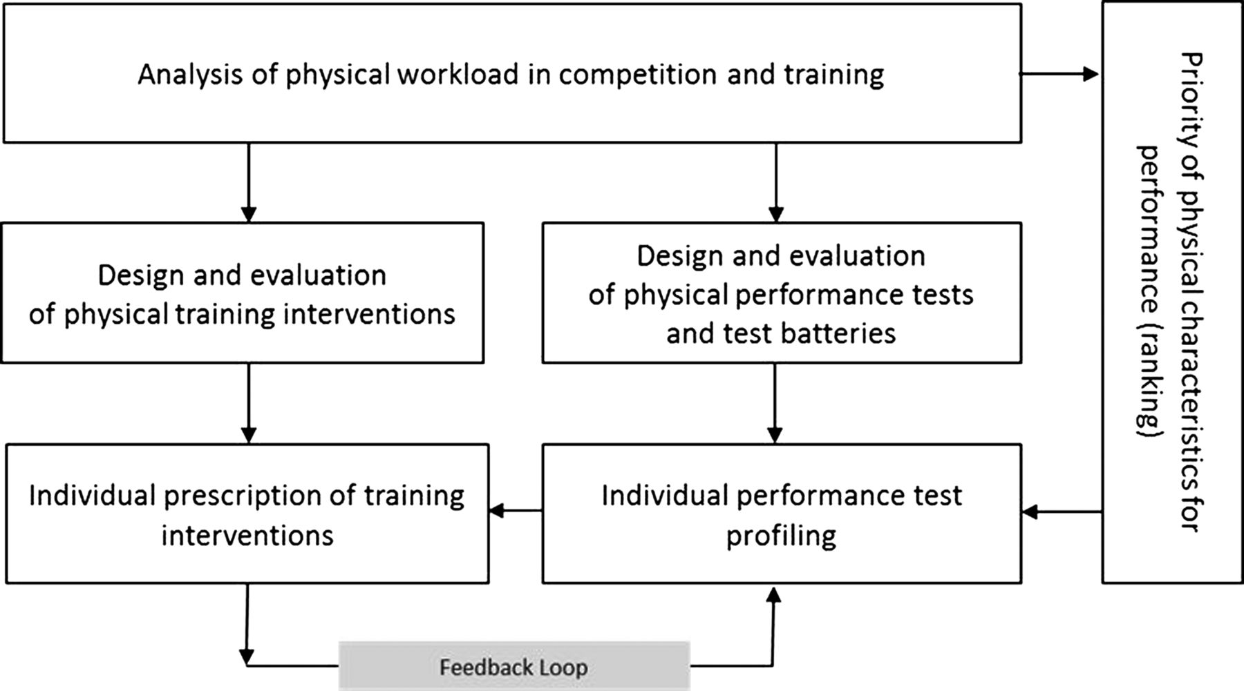 Fitness Testing Of Tennis Players How Valuable Is It British Image Low Battery Indicator Circuit Download Figure