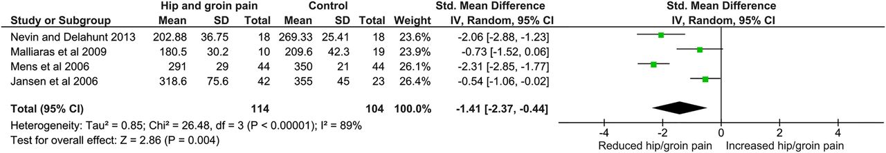 Hand Held Dynamometer Norms : Which factors differentiate athletes with hip groin pain
