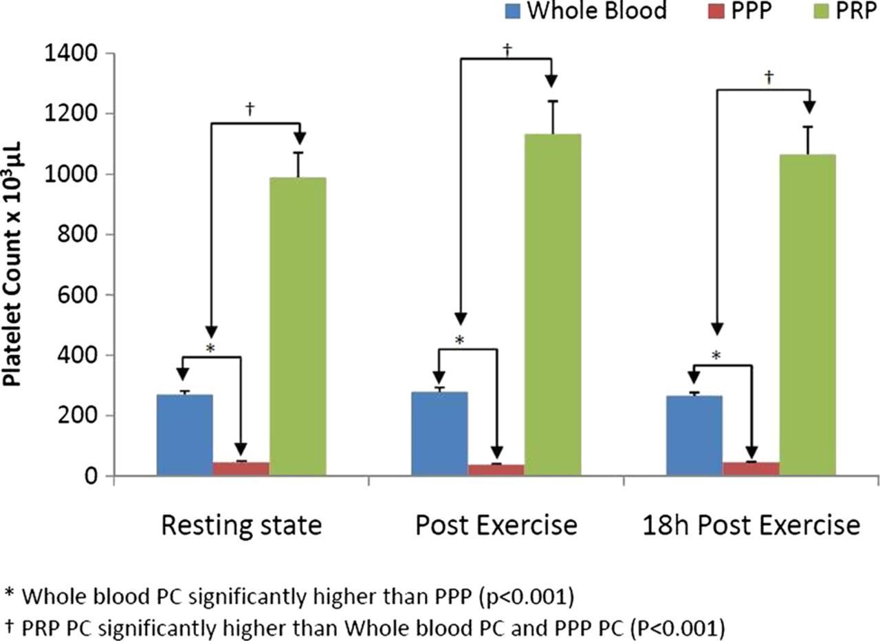 Exercise and the platelet activator calcium chloride both