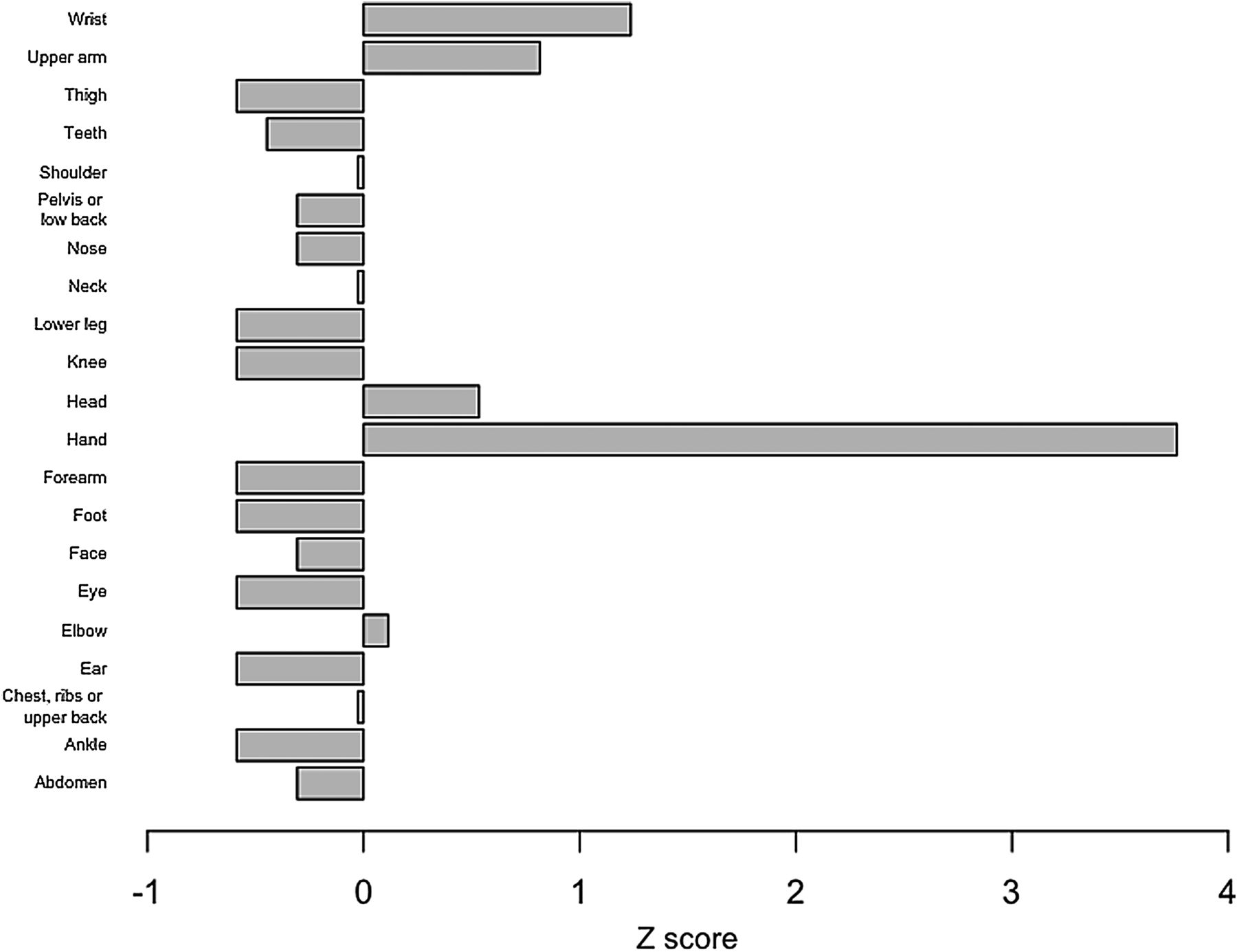 Boxing injury epidemiology in the Great Britain team: a 5