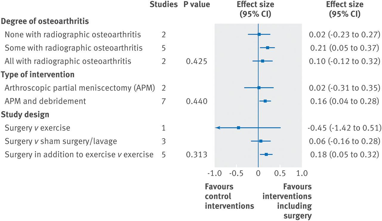 an analysis of surgery Influence of helicobacter pylori infection on gastro-intestinal symptoms and complications in bariatric surgery patients: a review and meta-analysis.