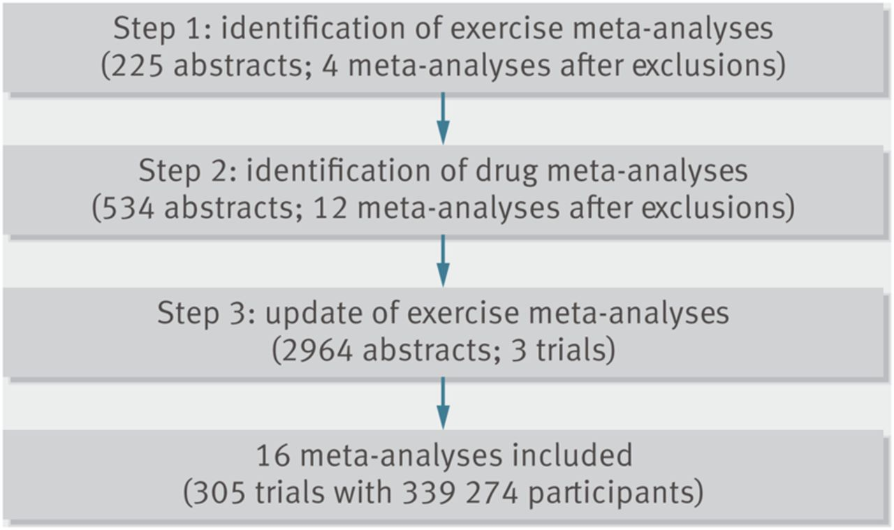 Comparative effectiveness of exercise and drug interventions