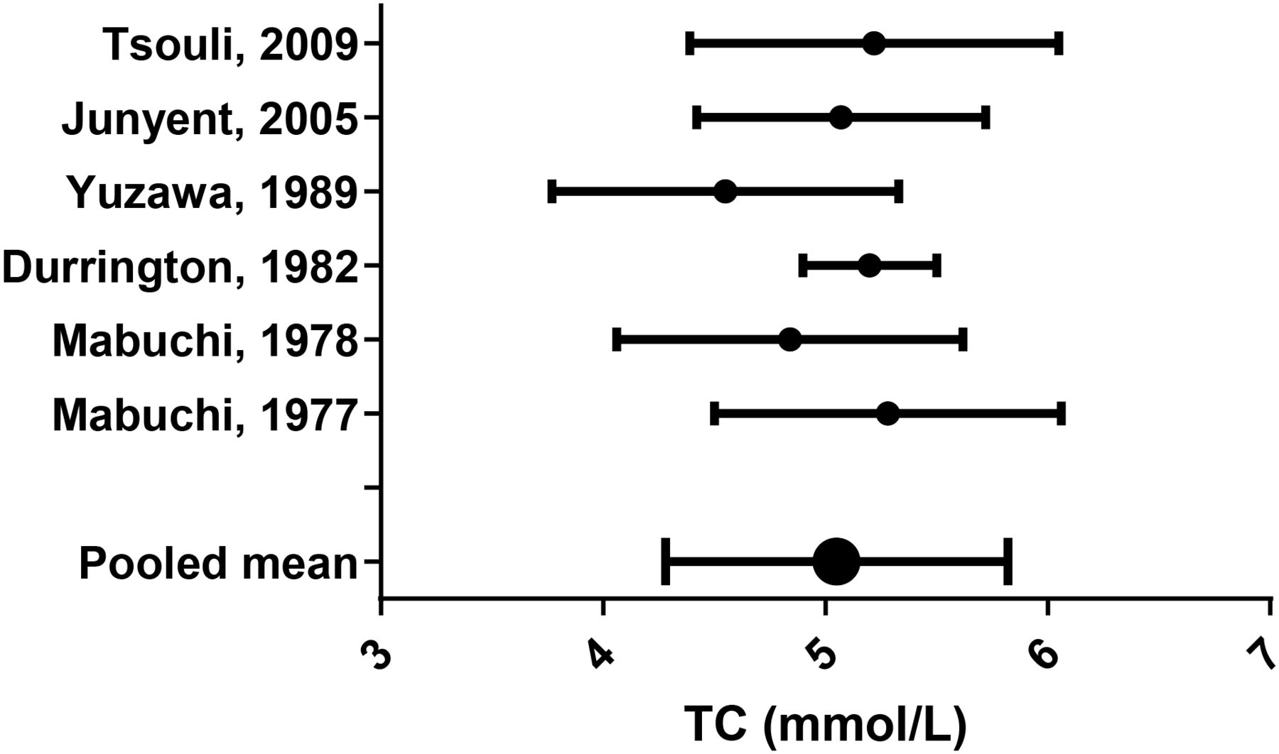Is Higher Serum Cholesterol Associated With Altered Tendon Structure