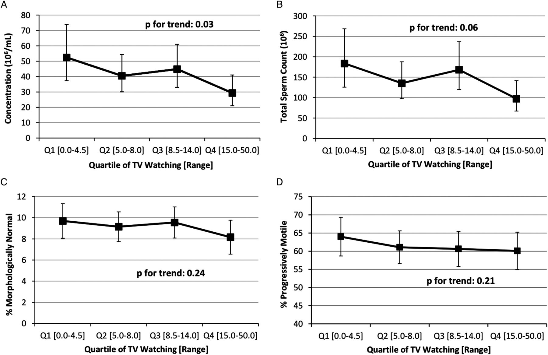 sperm motility inhibiting activity of a Springerlink search the inhibitory dose for the effects of protease inhibitors on sperm motility may differ total protease activity in sperm and.
