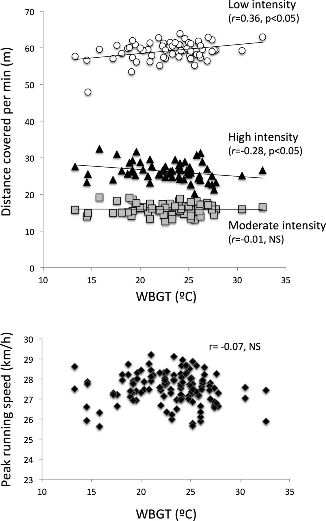 The association of environmental heat stress with