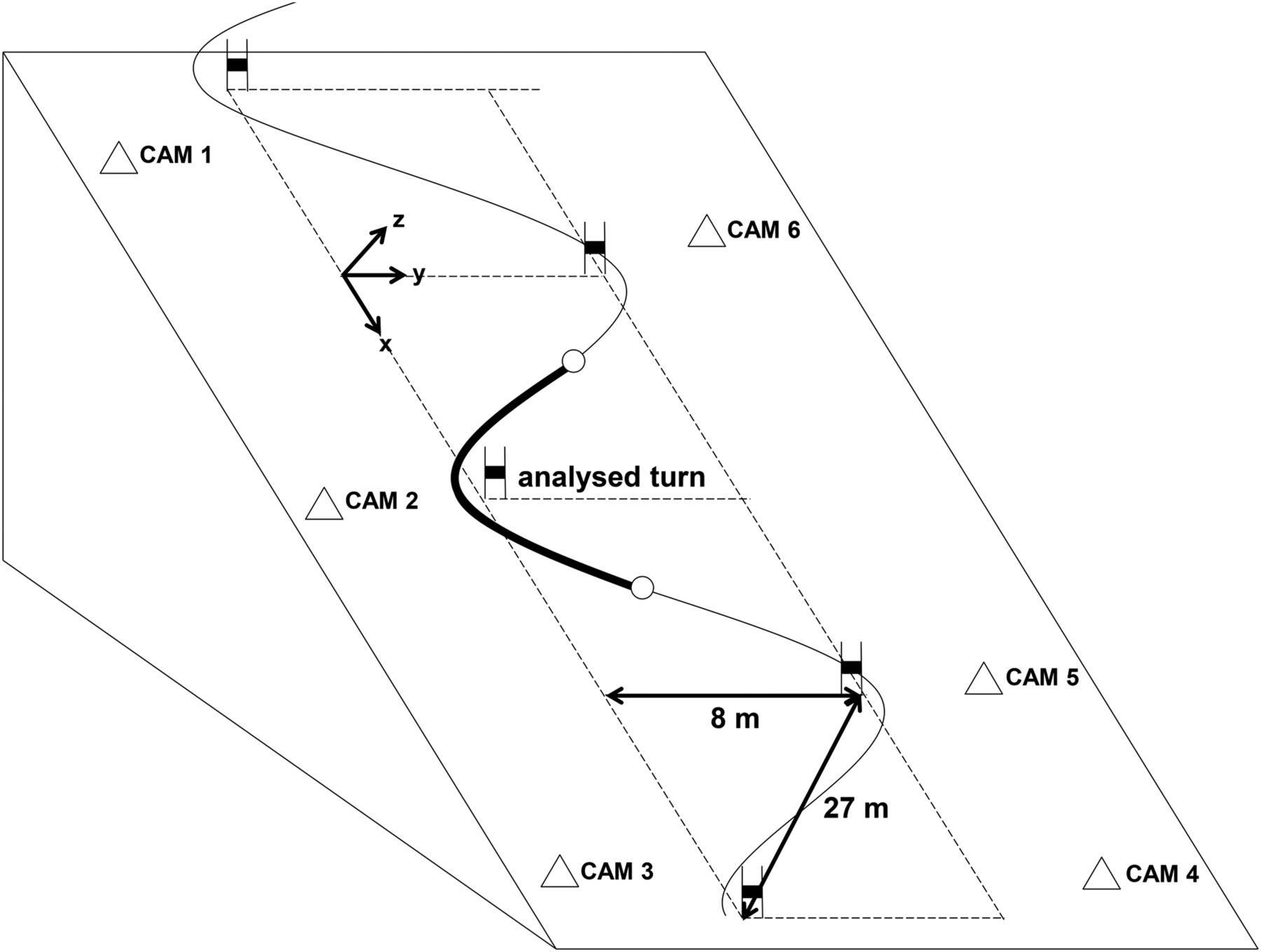 sidecut radius and the mechanics of turning u2014equipment designed to reduce risk of severe