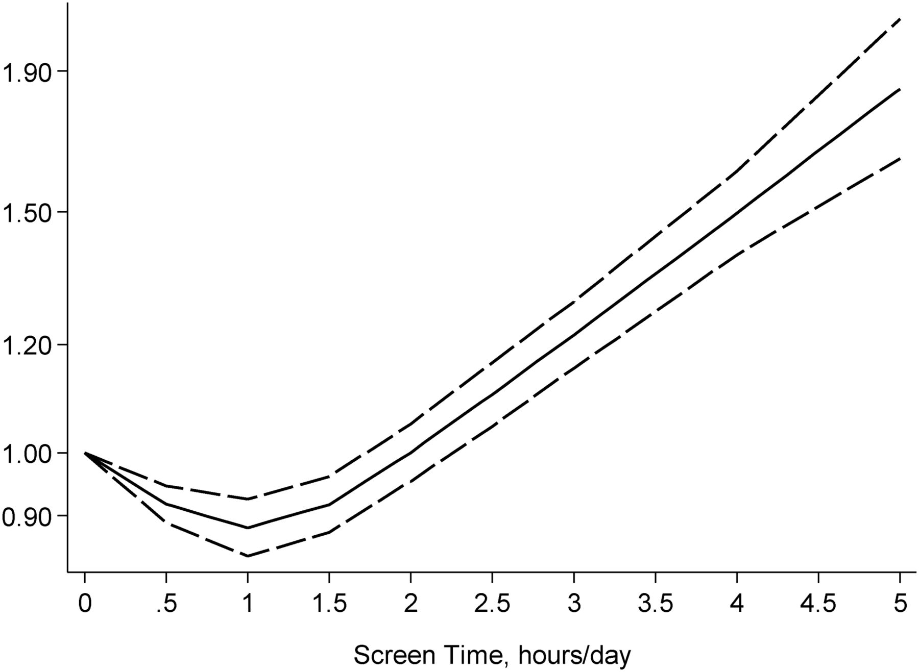 Dose Response Association Of Screen Time Based Sedentary Behaviour