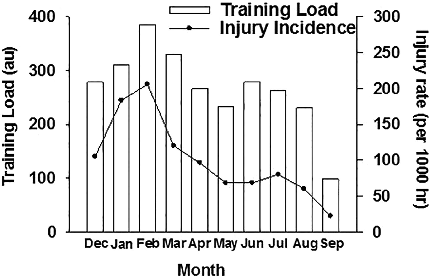 The training—injury prevention paradox: should athletes be training