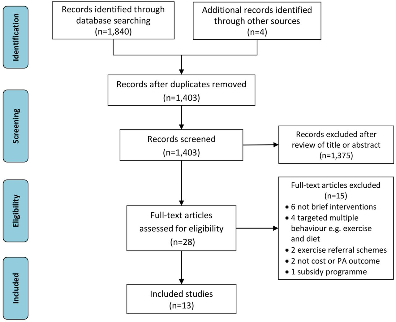 Brief Intervention May Prevent >> Are Brief Interventions To Increase Physical Activity Cost