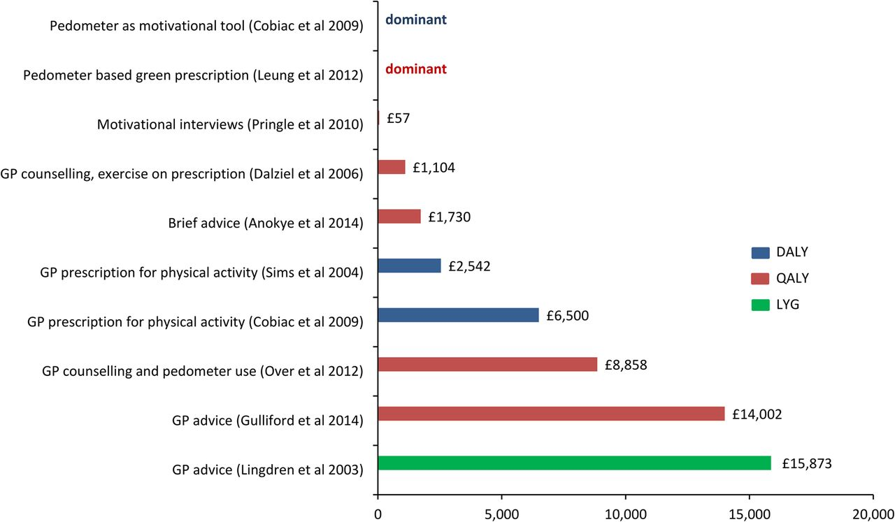 are brief interventions to increase physical activity cost