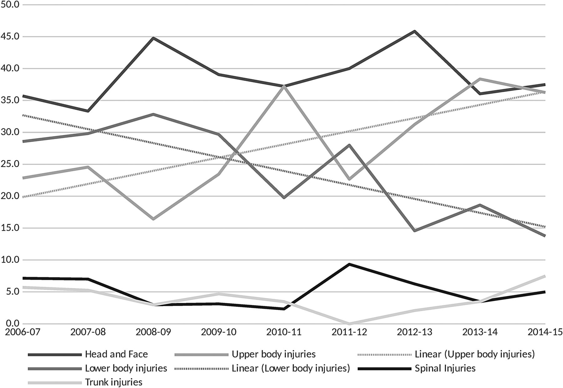 Injuries In World Junior Ice Hockey Championships Between 2006 And