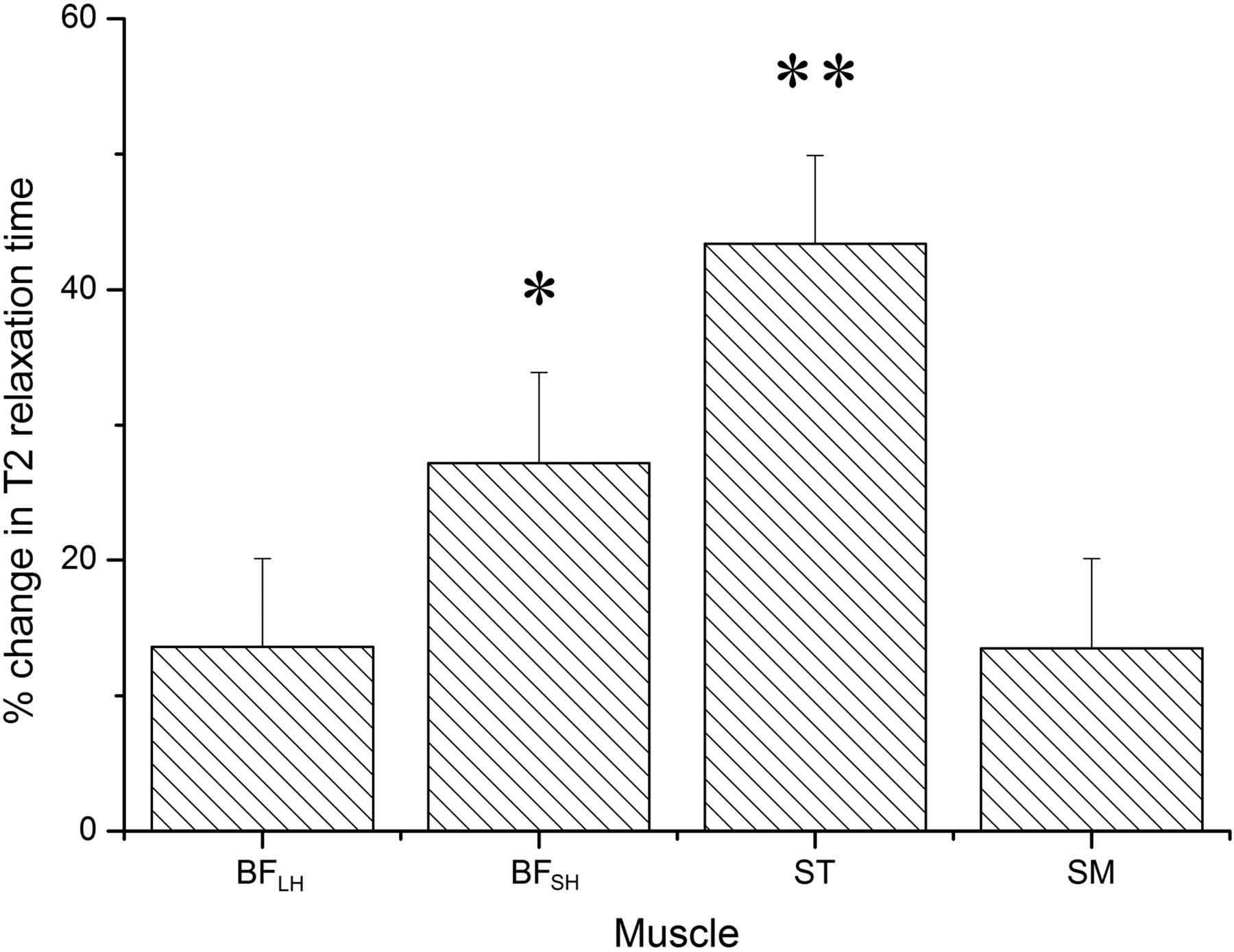 Impact Of Exercise Selection On Hamstring Muscle Activation