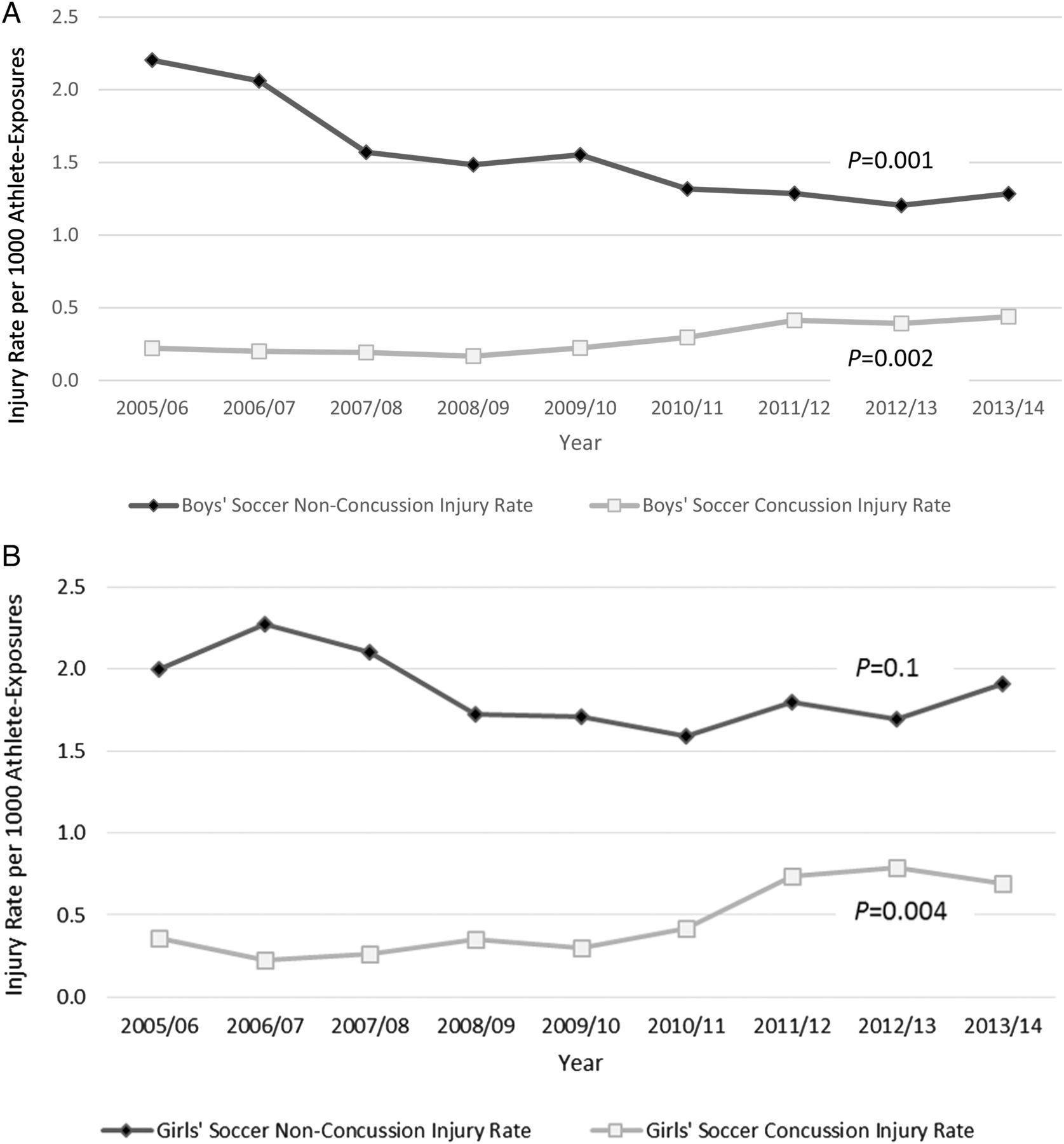 Nine-year study of US high school soccer injuries: data