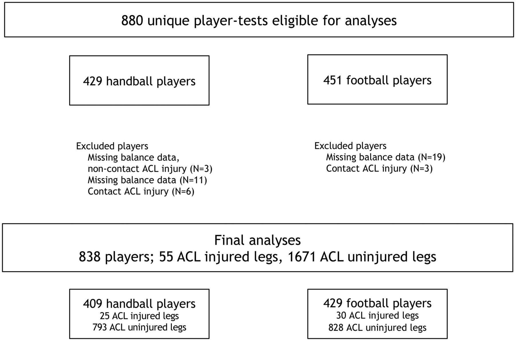 an analysis of the topic of the acl injuries A systematic summary of systematic reviews on the topic of the anterior cruciate ligament  amount of systematic reviews and meta-analyses published on the anterior cruciate ligament (acl)  been considered an intrinsic risk factor of acl injury one meta-analysis 240 and 1 systematic review 168 both found that a narrow notch.