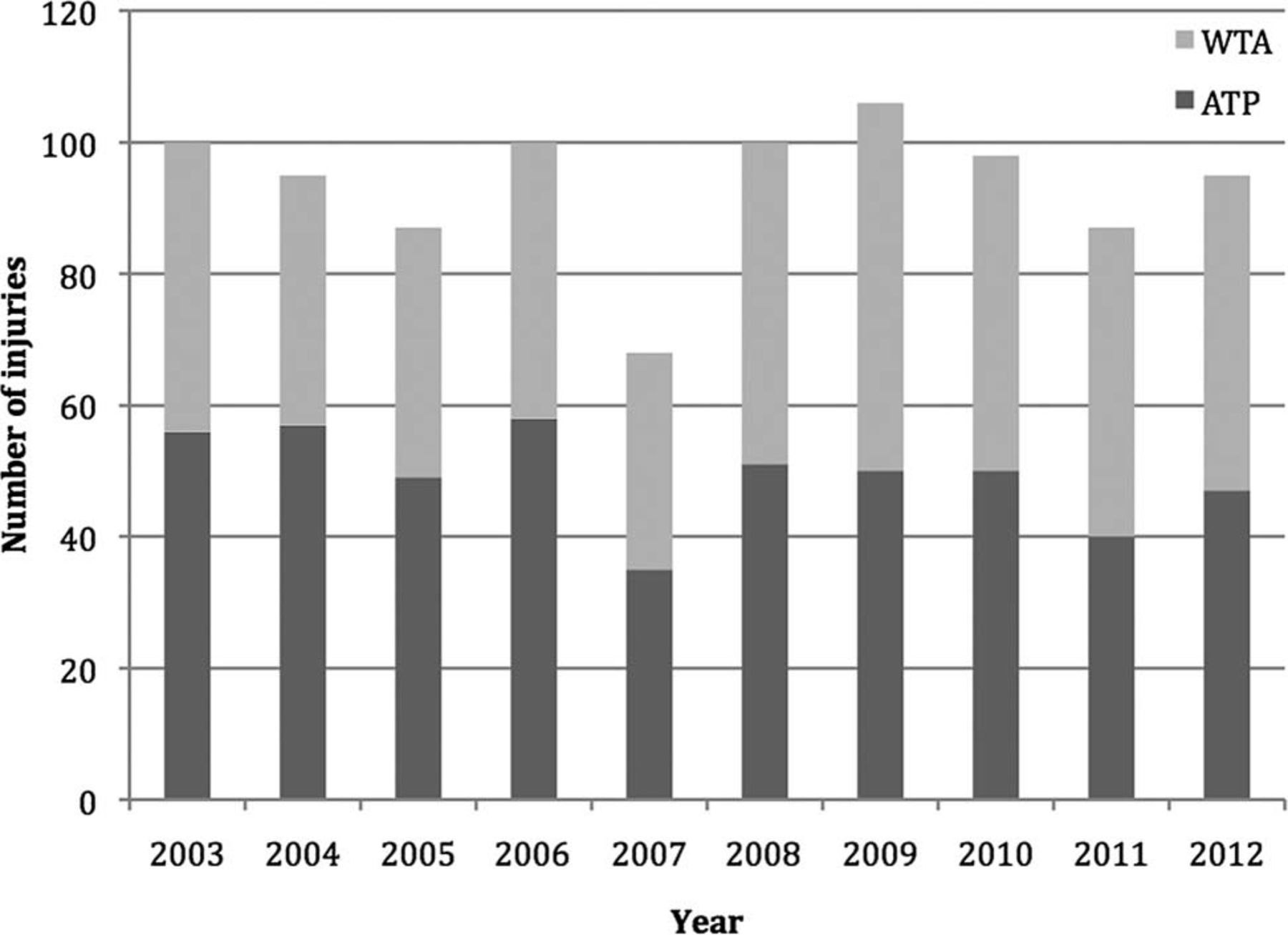 Tennis injury data from The Championships, Wimbledon, from 2003 to