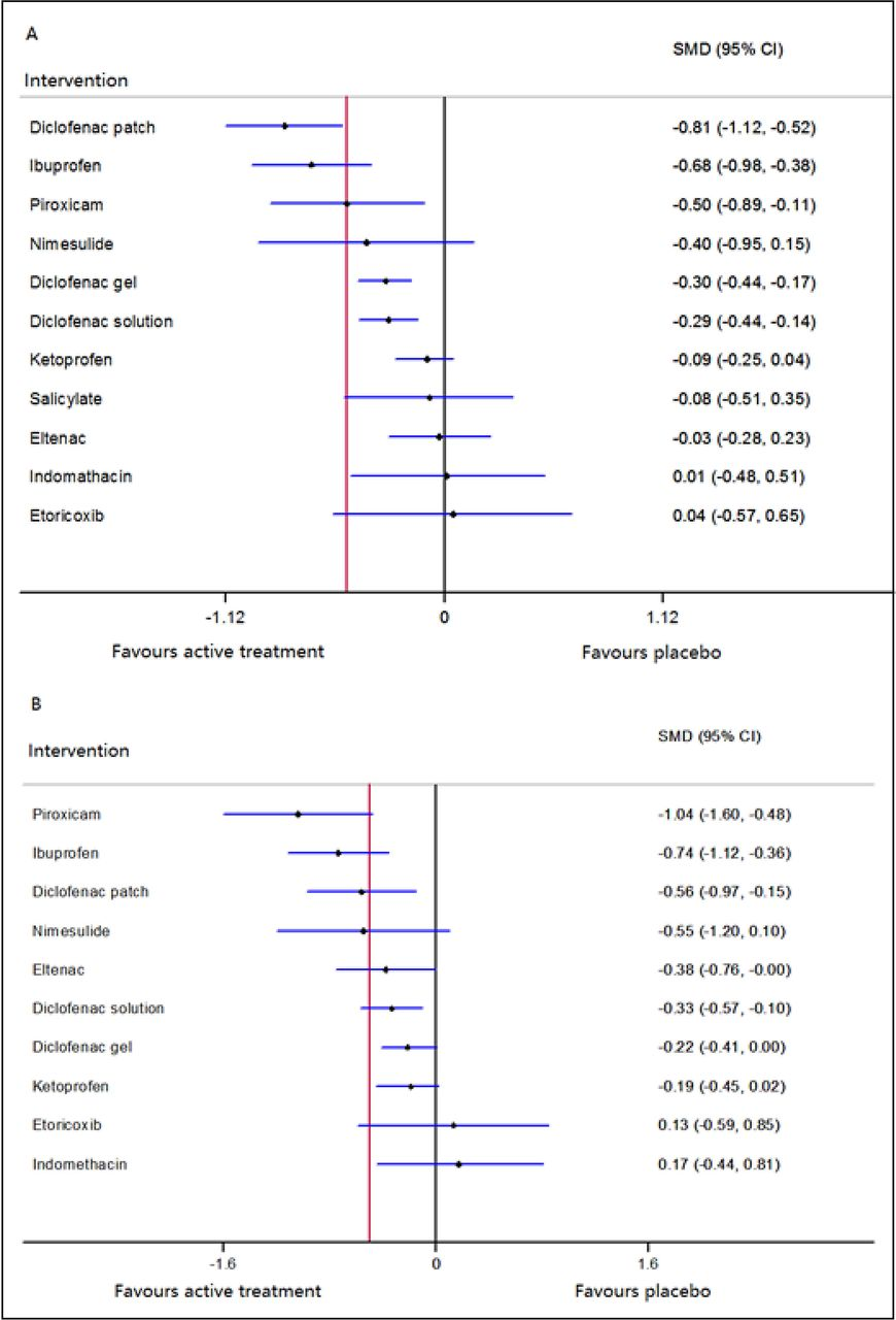 Relative efficacy and safety of topical non-steroidal anti