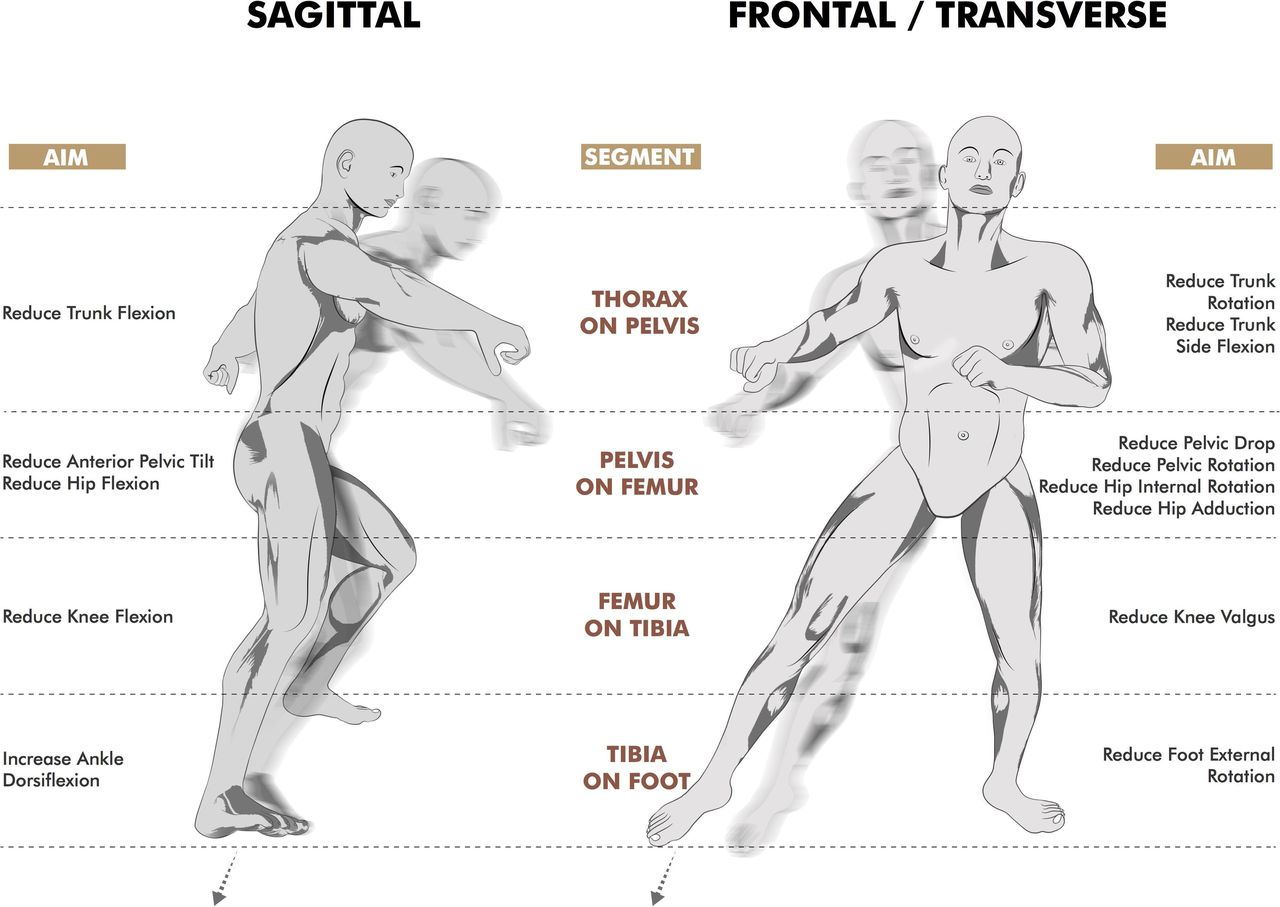 Clinical And Biomechanical Outcomes Of Rehabilitation Targeting