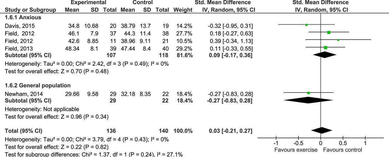 Impact of prenatal exercise on both prenatal and postnatal anxiety