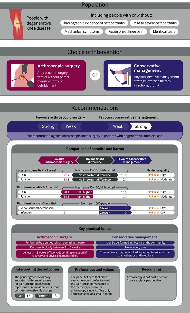 Arthroscopic surgery for degenerative knee arthritis and meniscal