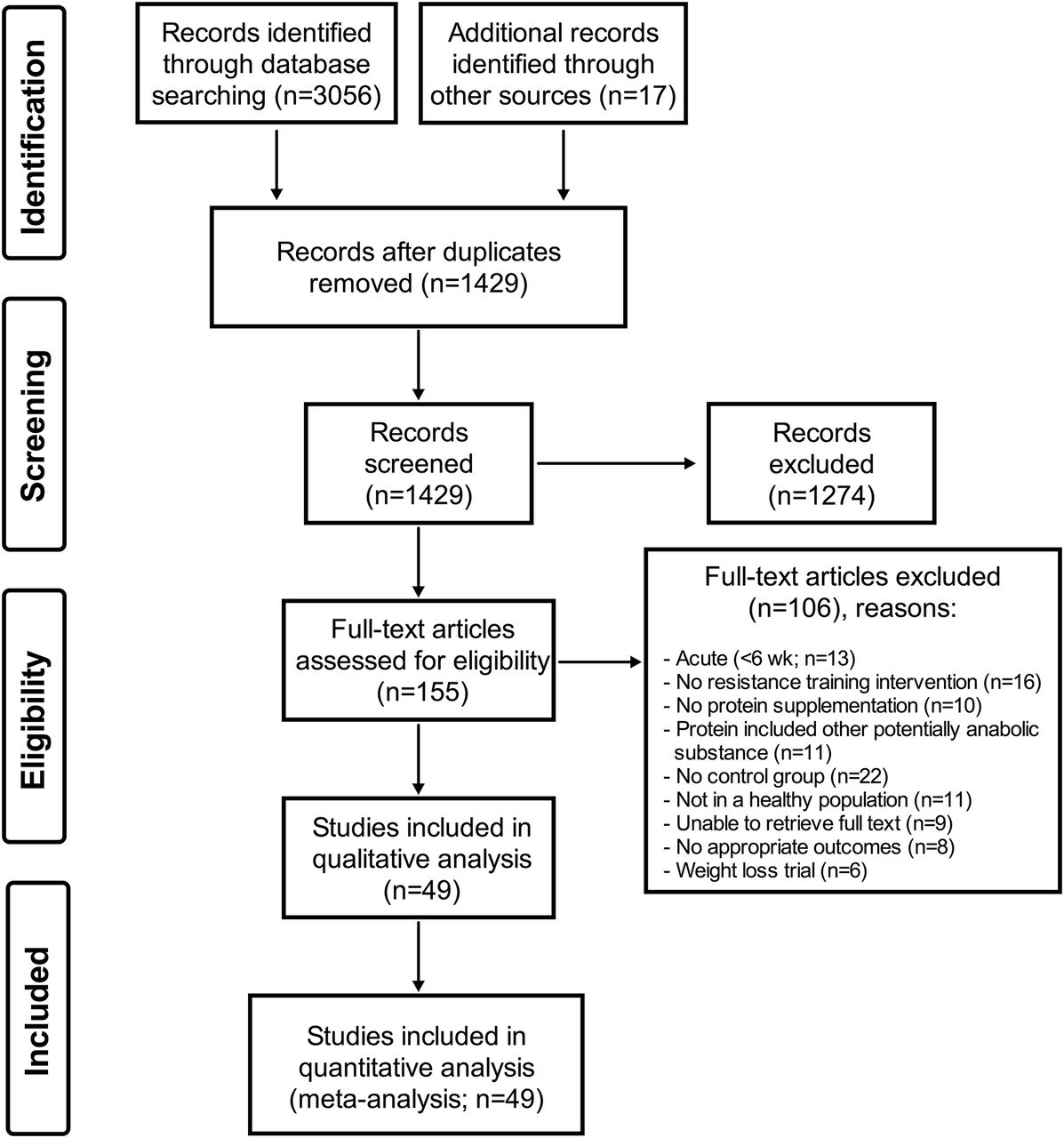 A systematic review, meta-analysis and meta-regression of the effect