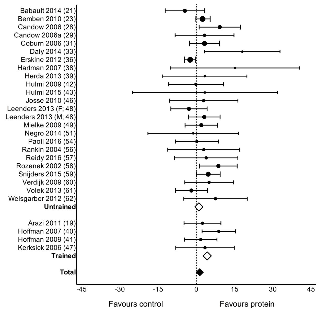 A systematic review, meta-analysis and meta-regression of
