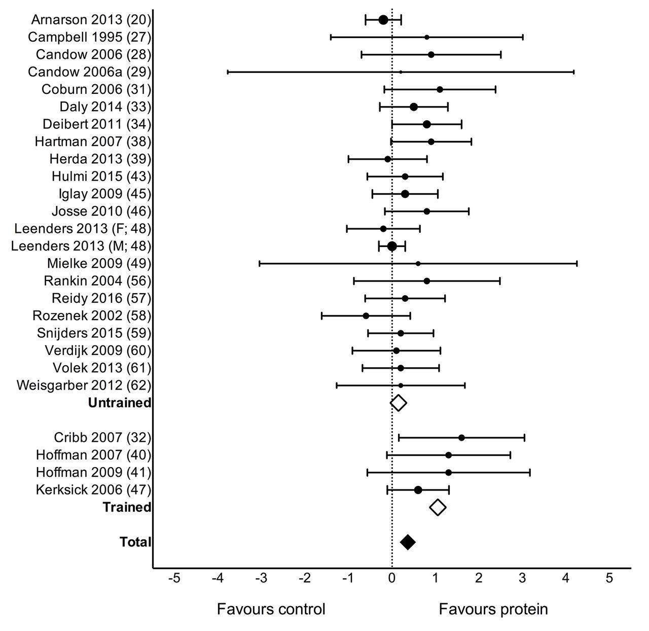 Meta analysis definition statistics of sexual immorality