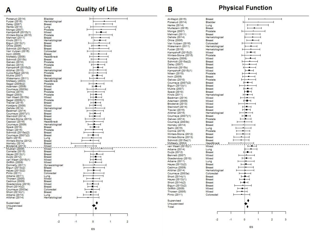 Which exercise prescriptions improve quality of life and