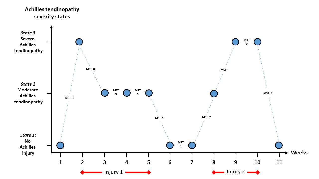 Time-to-event analysis for sports injury research part 2