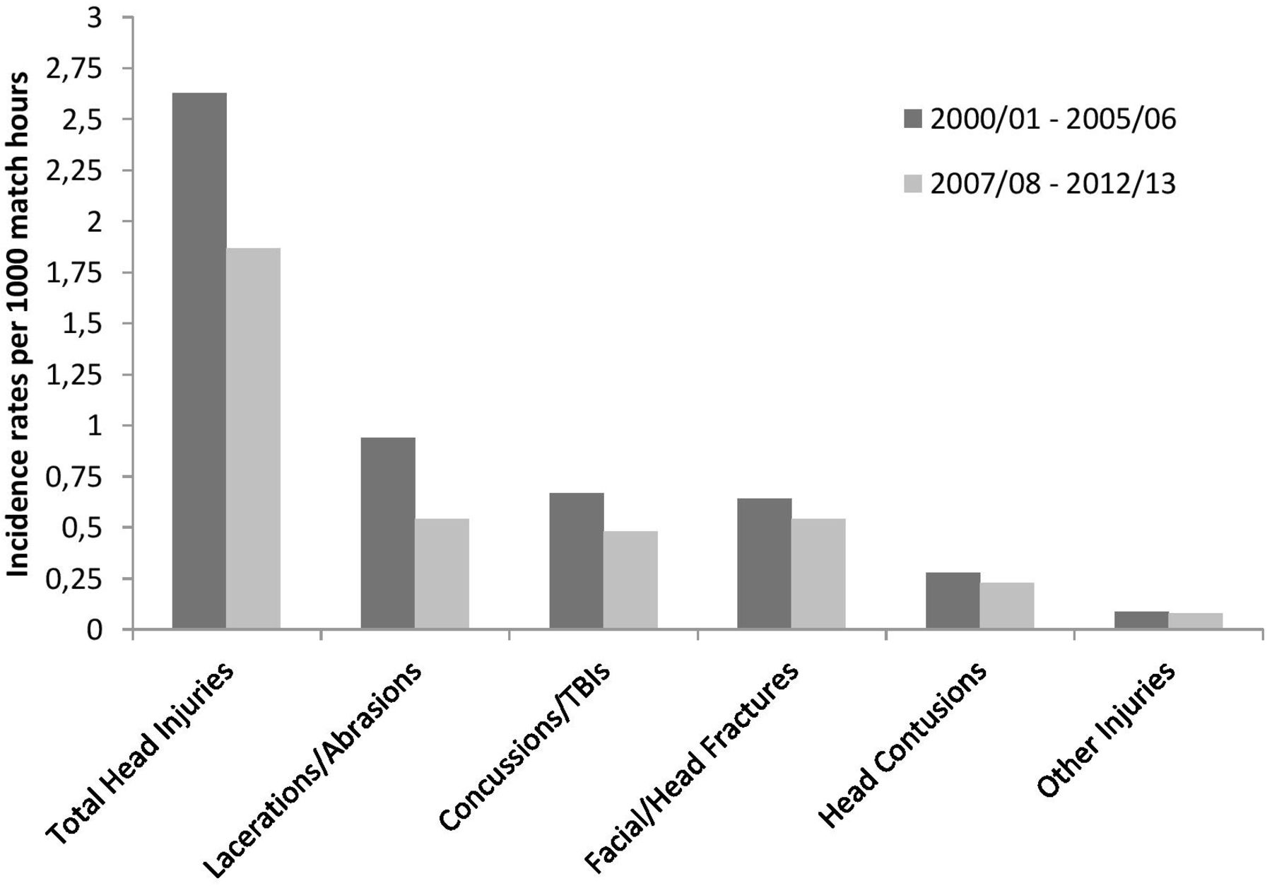 Head injuries in professional male football (soccer) over 13