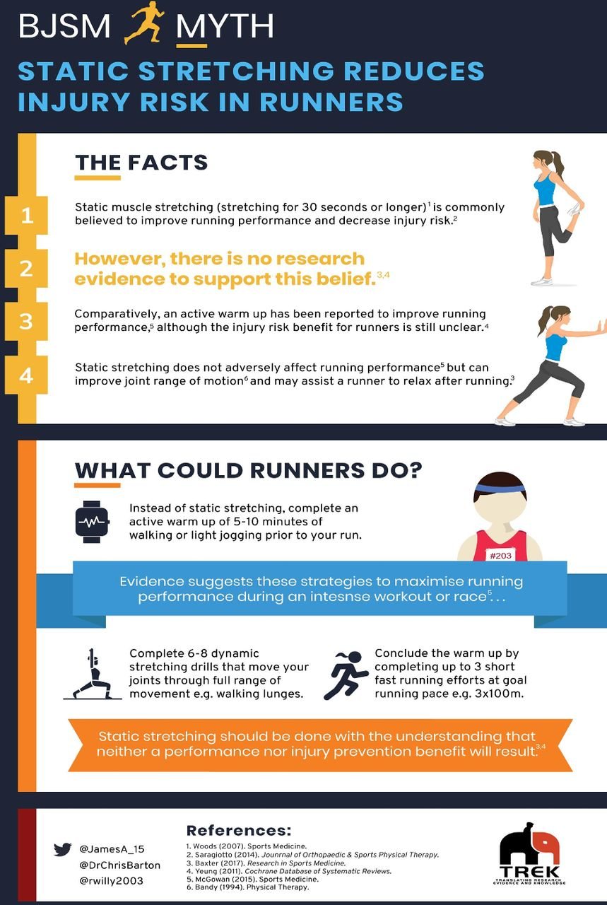Infographic running myth: static stretching reduces injury risk in runners    British Journal of Sports Medicine